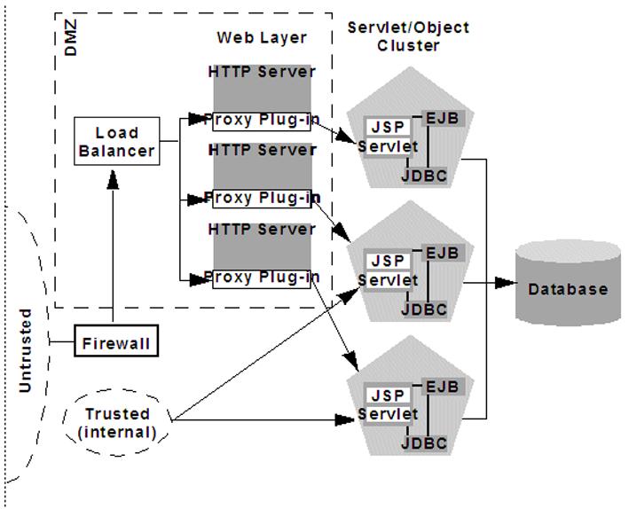 Рисунок 1. Классическая трехуровневая система обслуживания веб-запросов к базе данных
