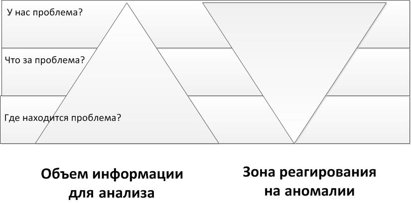 Рисунок 2. Сопоставление уровня проблемы к оценке реагирования